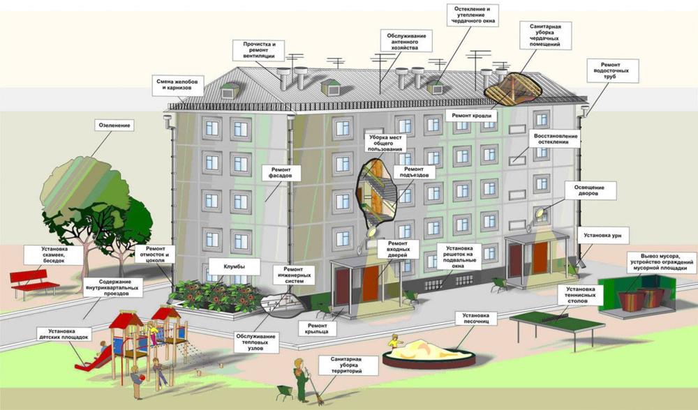 Администрация городского